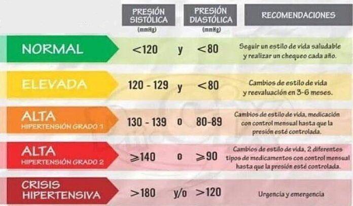 Conoce la clasificación de tu presión arterial - Vida sana