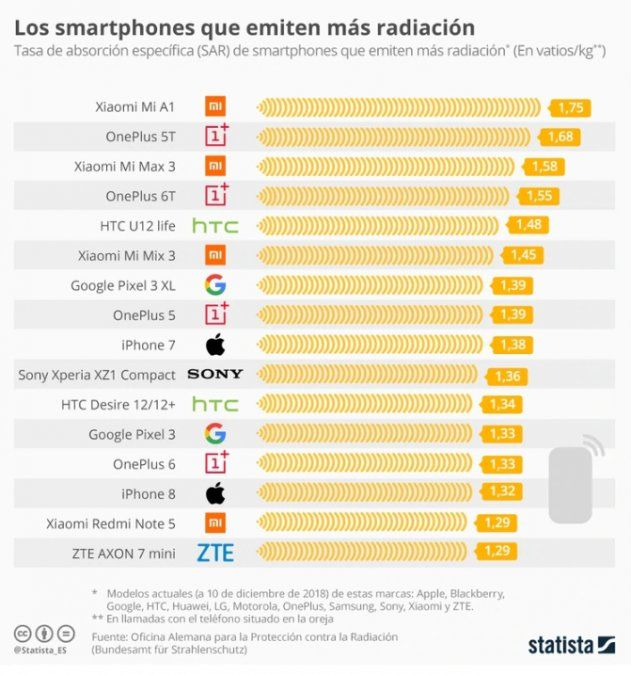 La lista de celulares que emiten más y menos radiación