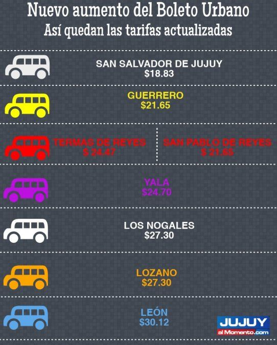 En un año el transporte urbano aumentó un 65%