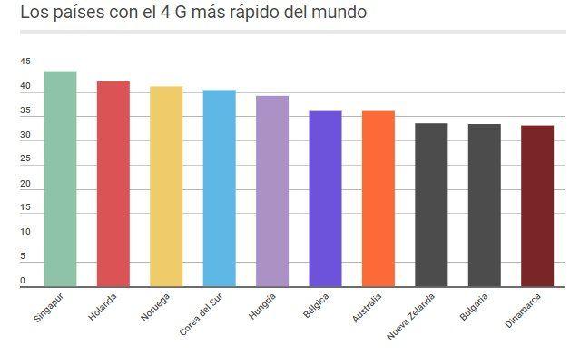 Argentina tiene una de las conexiones a internet más lenta del mundo