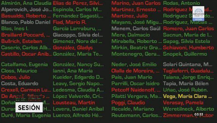 Así votaron los senadores por Jujuy la nueva Ley de Emergencia
