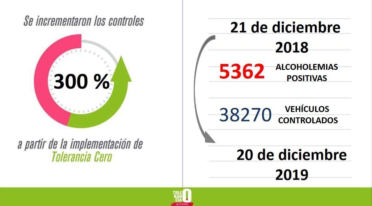 En un año de Tolerancia Cero hubo 5362 alcoholemias positivas
