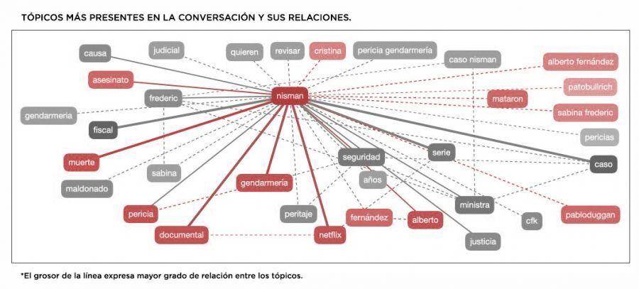 Cómo impactó en las redes el cambio de postura de Alberto sobre la muerte de Nisman