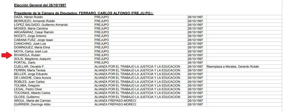 Acta del tribunal electoral que muestra el año en el que Rubén Rivarola ingresó a la Legislatura. (www.tribelectoral.gov.ar)