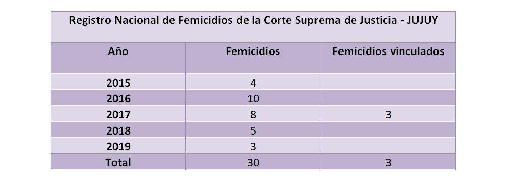 Unas 30 jujeñas murieron por femicidio en los últimos cinco años