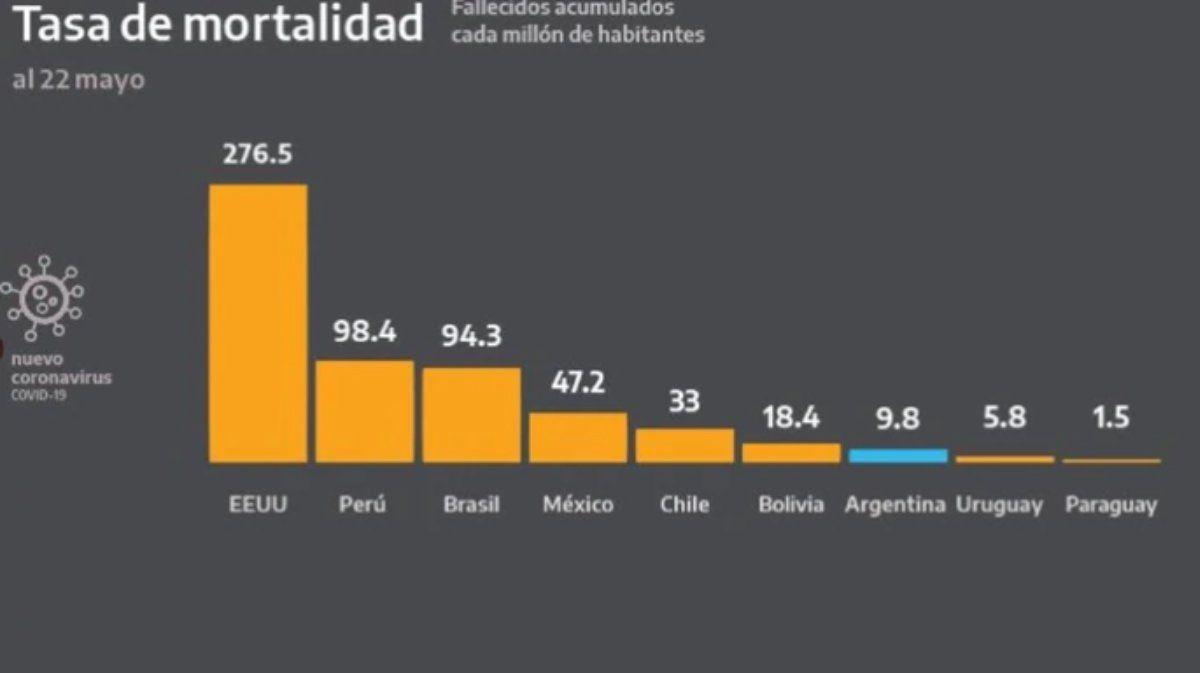 Tras la desmentida del embajador chileno, el Ministerio de Salud pidió disculpas por los errores en los gráficos de la pandemia