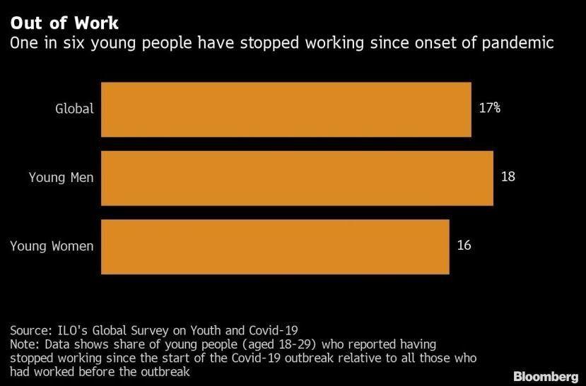 Más de uno de cada seis jóvenes dejó de trabajar por el coronavirus