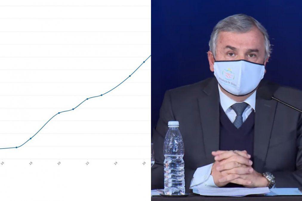 Coronavirus en Jujuy: el impactante crecimiento de la curva