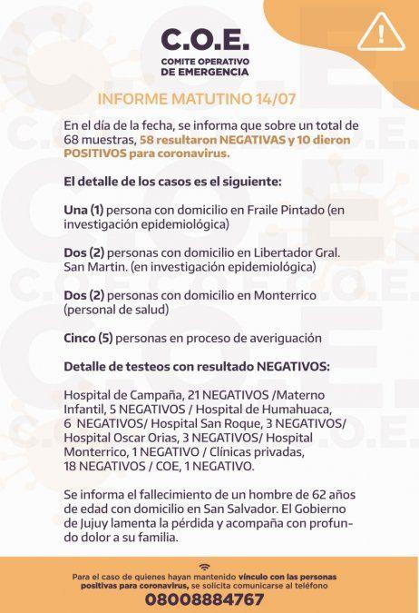 Informan 10 nuevos casos de coronavirus en Jujuy