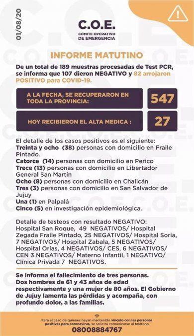 Coronavirus: Fallecieron 3 personas y ya son 57 las víctimas fatales en Jujuy