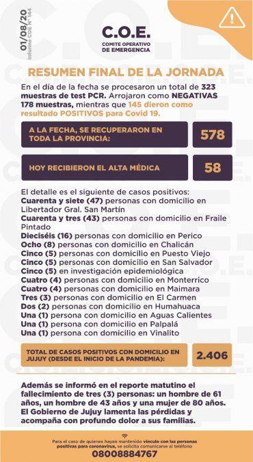 145 nuevos casos de coronavirus en Jujuy