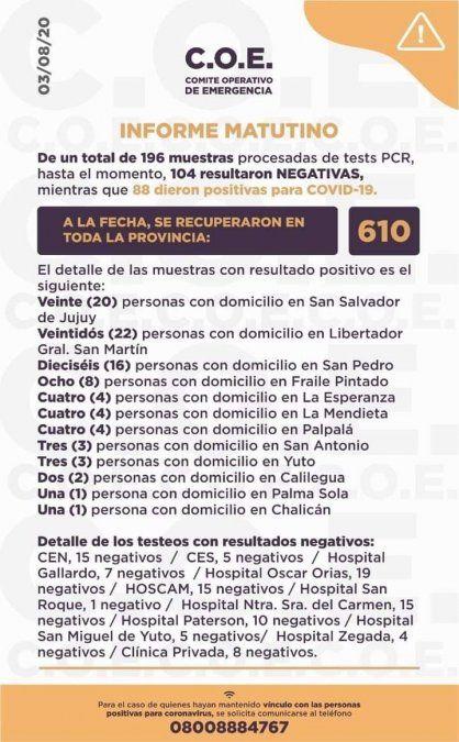Se informaron 88 nuevos casos de coronavirus en Jujuy