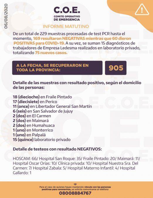 Jujuy superó los 3.000 casos de coronavirus