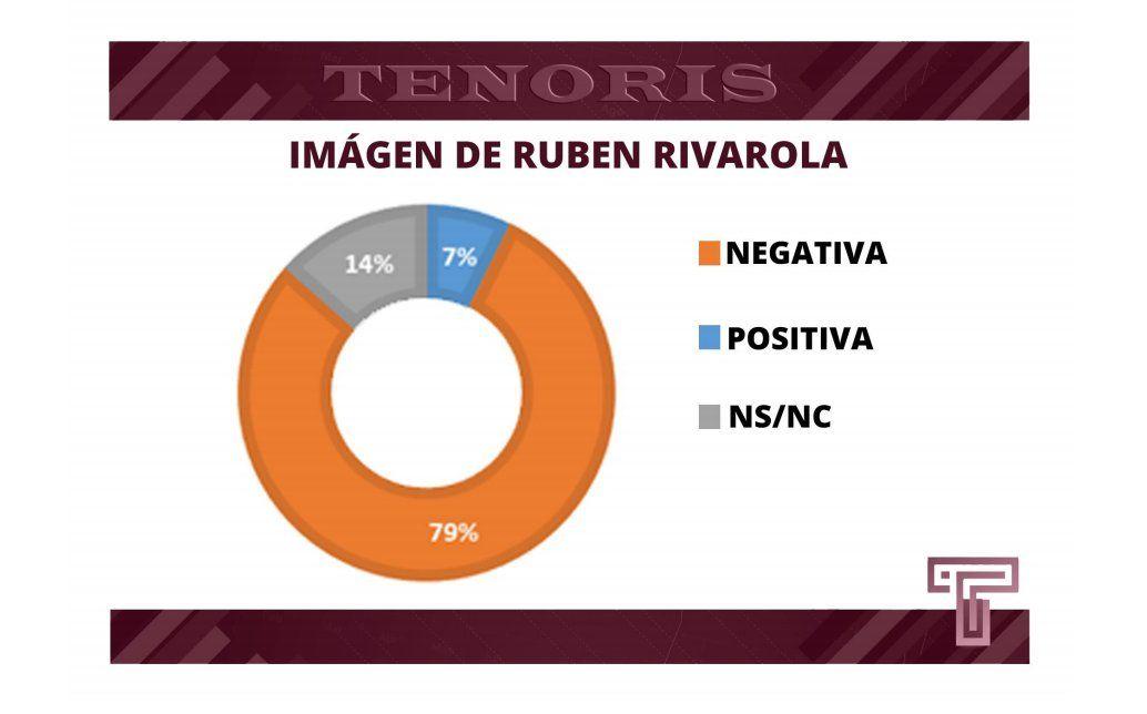 Morales y Rivarola acumulan un amplio porcentaje de imagen negativa en Jujuy