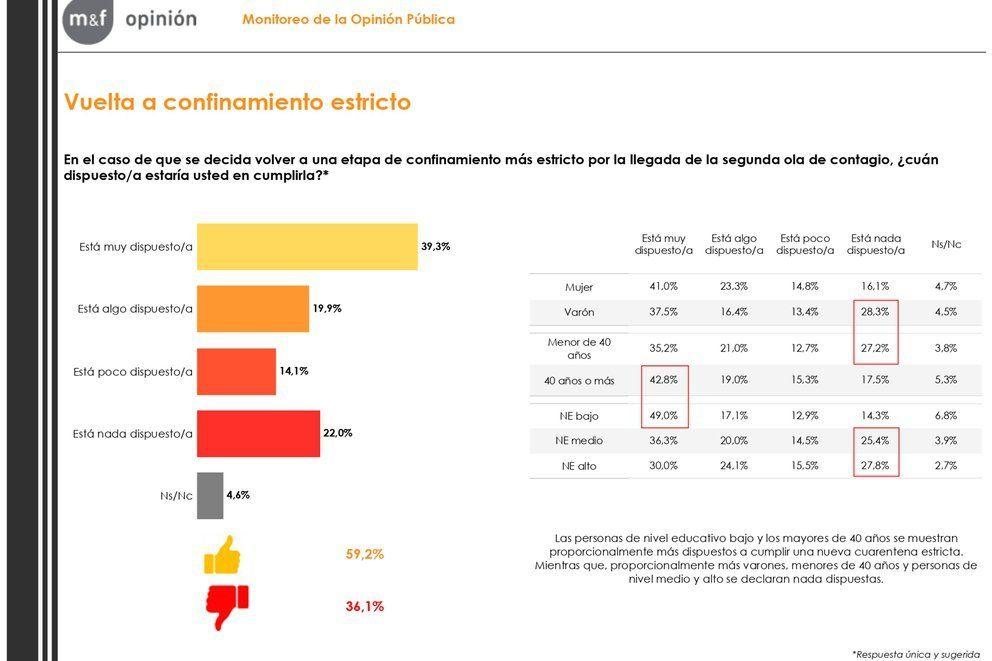 Al 56% de los argentinos le preocupa más la economía que contagiarse de coronavirus