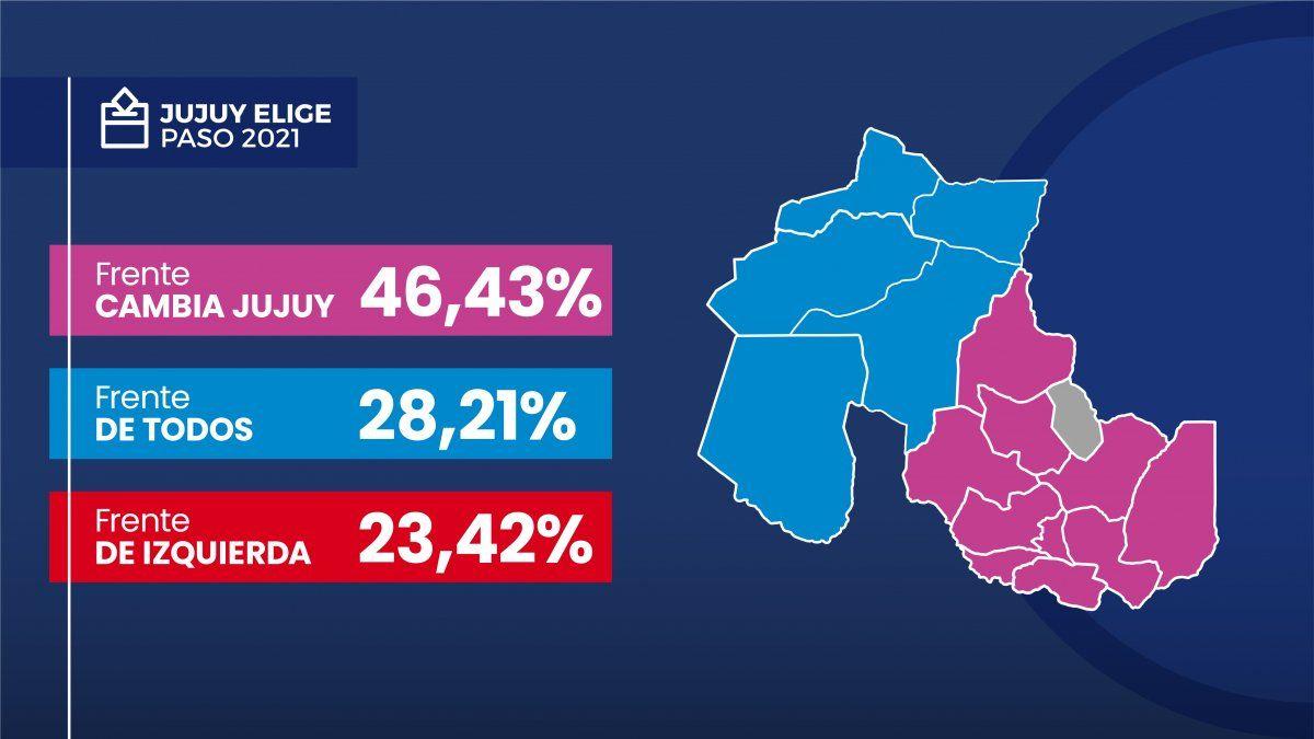 PASO en Jujuy: Así votaron en cada departamento