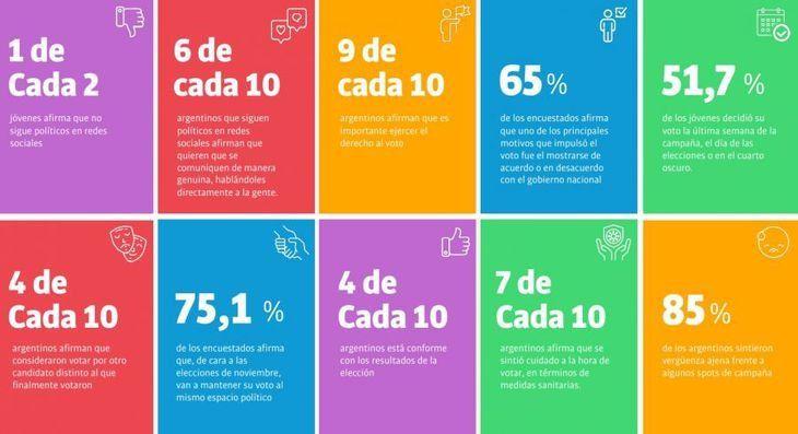 Según una encuesta, 1 de cada 4 argentinos cambiaría su voto en noviembre
