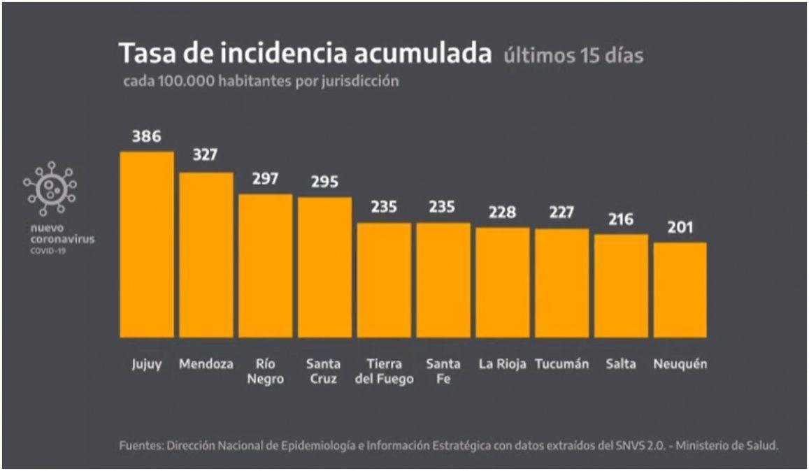 En los últimos 15 días, Jujuy fue la provincia con más casos por cantidad de habitantes