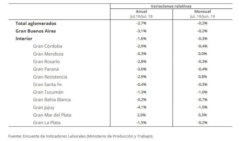 Empleo privado: En Jujuy se registró la mayor caída